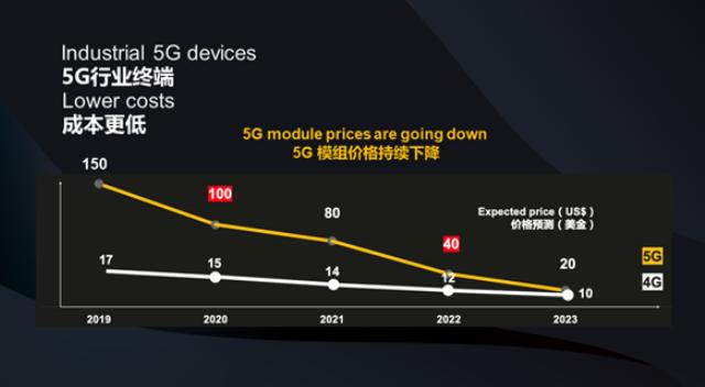 中国5G迎来十年发展黄金期,5G模组越来越廉价