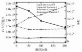锂离子电池的容量为什么会衰减变化?