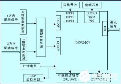 基于DSP芯片320LF2407A和加速度傳感器實現數據采集系統的設計