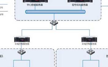 基于ITRTSC-096A道路交通信號控制機的交通信號控制系統的設計