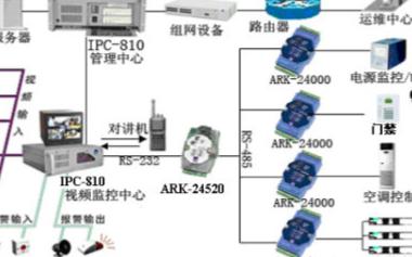 机房环境动力集中监控系统的功能特点及应用方案设计