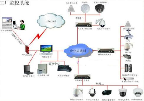 廠區周界安全防範系統的功能實現及方案設計