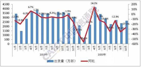 信通院:10月國內手機出貨量2615.3萬部 同比下降27.3%