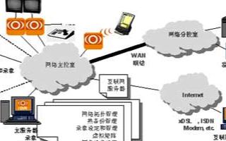 煙花爆竹生產企業的分布式網絡化數字視頻監控系統的解決方案