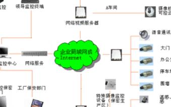 企業可視信息管理系統的結構組成、原理及功能實現