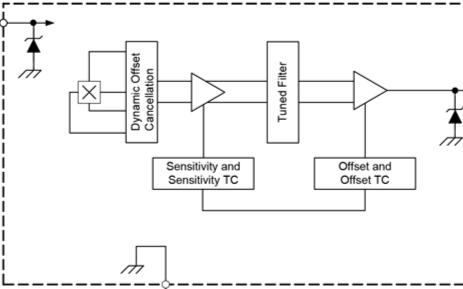 兩款帶模擬輸出功能的線性霍爾效應傳感器IC A1308和A1309