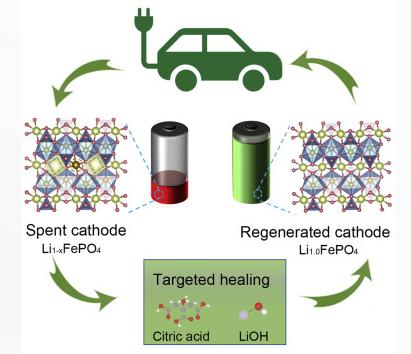 科学家研发获突破,可降低回收锂电池成本