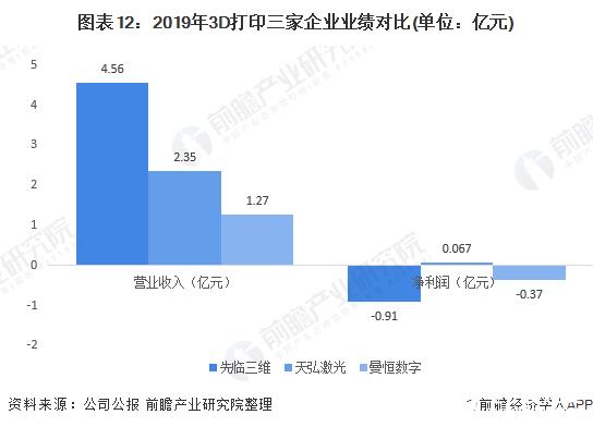 图表12:2019年3D打印三家企业业绩对比(单位:亿元)