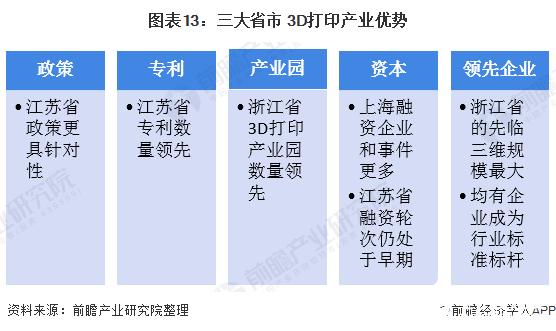 图表13:三大省市 3D打印产业优势
