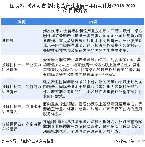 图表2:《江苏省增材制造产业发展三年行动计划(2018-2020年)》目标解读