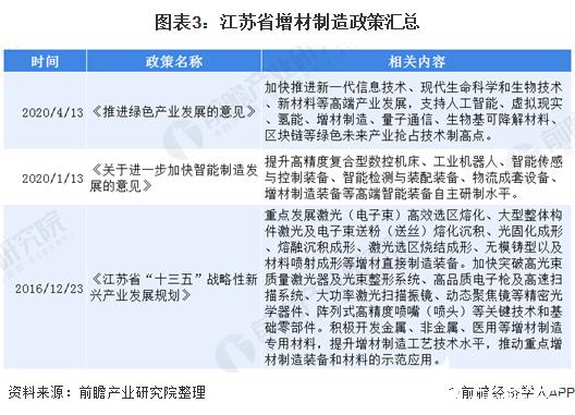 图表3:江苏省增材制造政策汇总