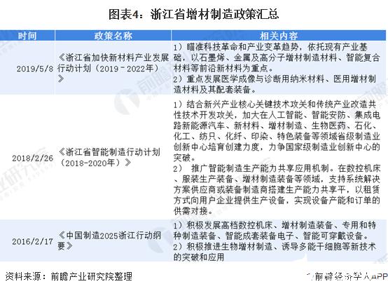图表4:浙江省增材制造政策汇总