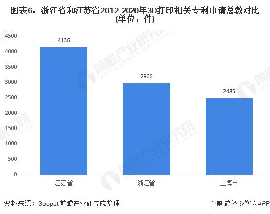 图表6:浙江省和江苏省2012-2020年3D打印相关专利申请总数对比(单位:件)