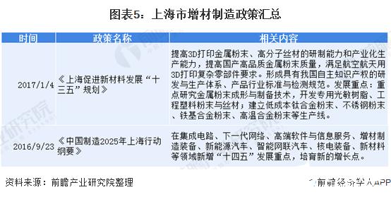 图表5:上海市增材制造政策汇总