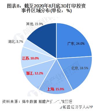 图表8:截至2020年8月底3D打印投资事件区域分布(单位:%)