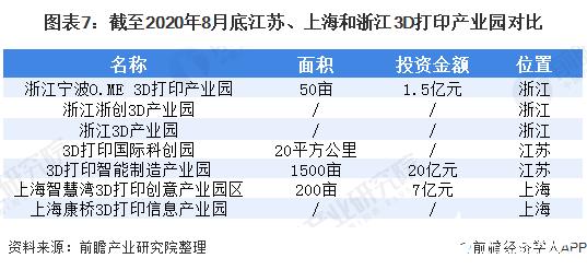 图表7:截至2020年8月底江苏、上海和浙江3D打印产业园对比