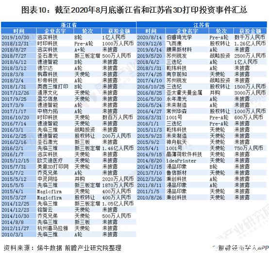 图表10:截至2020年8月底浙江省和江苏省3D打印投资事件汇总