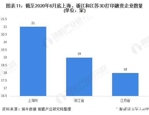 图表11:截至2020年8月底上海、浙江和江苏3D打印融资企业数量(单位:家)