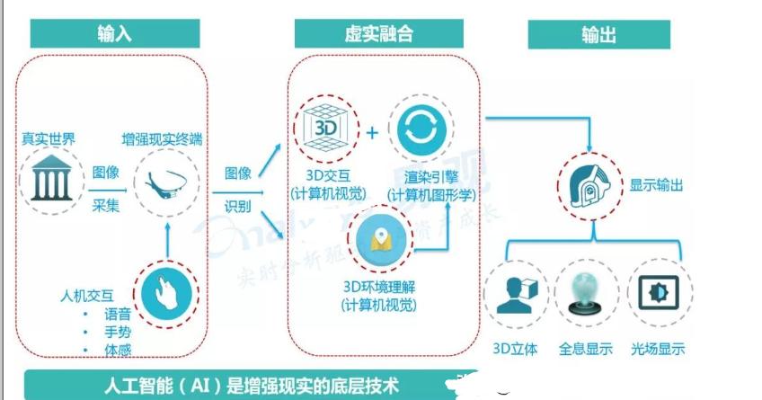 AR技术原理和发展里程
