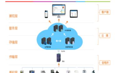 电能管理系统的设计以及实例案例的分析