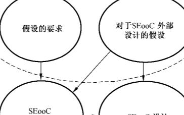 汽车电子:SEooC使用案例