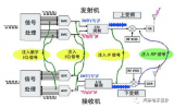毫米波雷达信号产生和分析方案