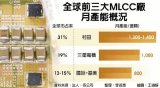 MLCC市场风云再起,国巨大砸200亿高雄扩厂