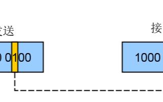 循环冗余校验技术,以及在STM32中的一些具体使用体会