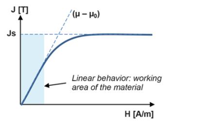 如何確定目標材料相對磁導率,保障傳感器性能