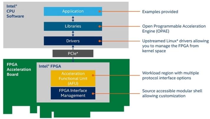 英特尔今日起发布开放式 FPGA 堆栈