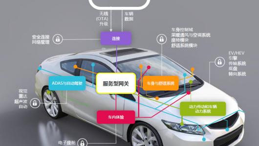 特斯拉帶來汽車行業第四次變革,新一代汽車電子架構誰主沉浮?