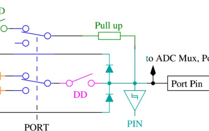 如何测量ATMEGA8单片机IO口的输入输出内阻