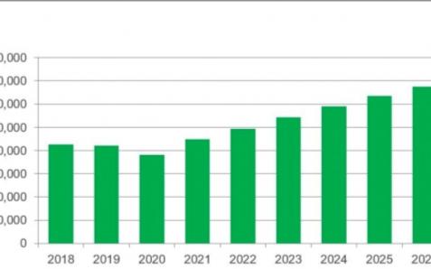 电动汽车推动销售汽车芯片的半导体公司利润恢复