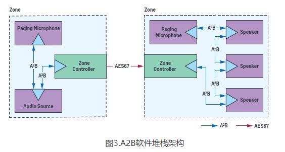 A2B总线技术的应用详细解