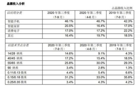 中芯國際正式宣告14nm量產