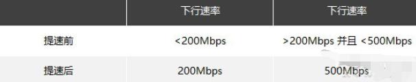 中国电信迎来福利:宽带提速500M(附步骤)