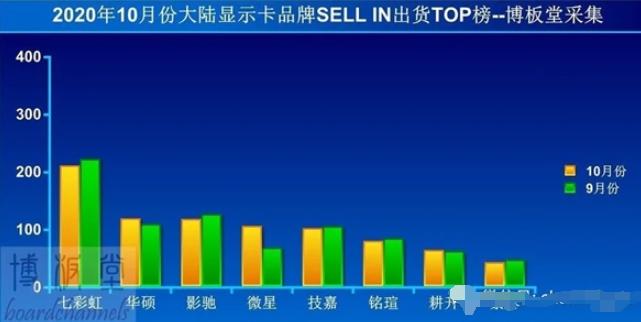 今年10月大陆显卡各品牌出货量排行榜出炉