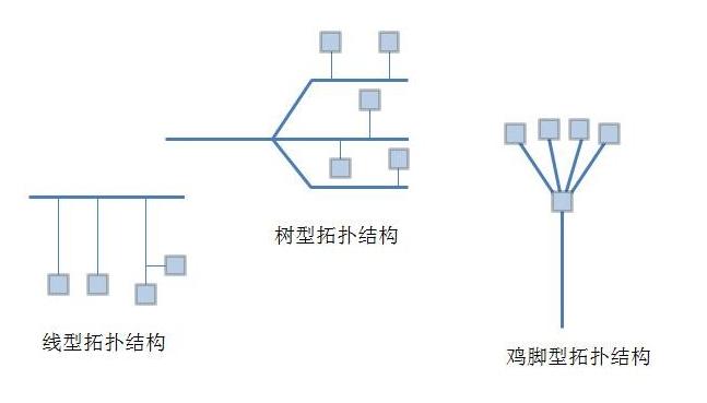FF总线系统支持哪几种拓扑结构