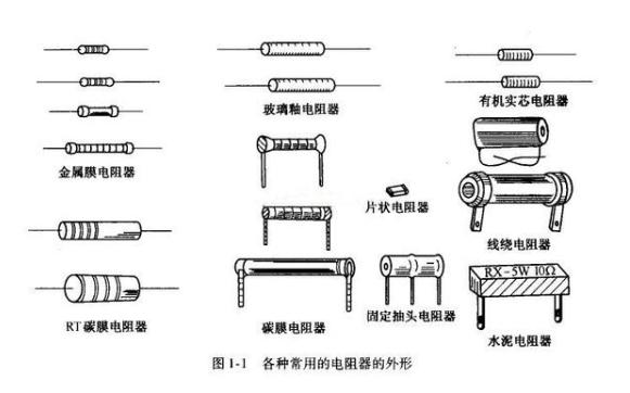 什么是電阻器? 常見電阻分類及應用