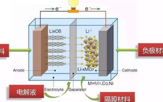 浅析电池极化现象产生的原因都有哪些