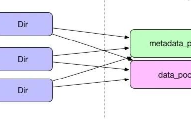 4种cephfs扩容方案