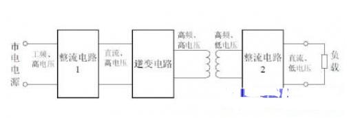 开关电源的分类/工作方式/基本原理