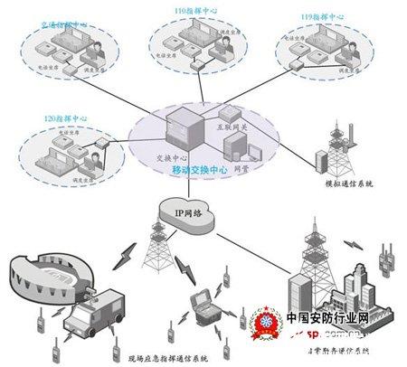 城市应急联动指挥系统的通信需求及解决方案