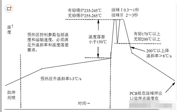 波峰焊温度的设定和注意事项