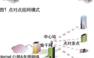 基于无线传输网络的平安城市监控系统的应用方案