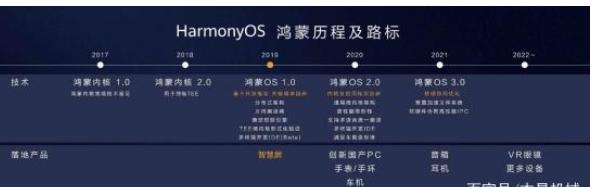 华为宣布第1批可升级鸿蒙系统的更新名单!