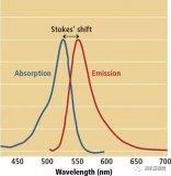 紫外光在缺陷检测中的应用