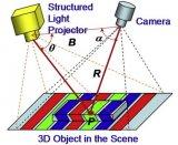 深度相机的应用及结构光的摄像方案