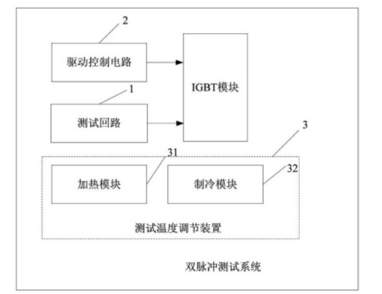 解析株洲中车的汽车IGBT模块专利