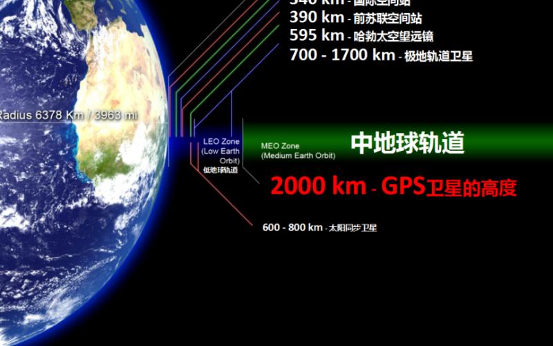 GPS再厉害,我们还是要有自己的北斗